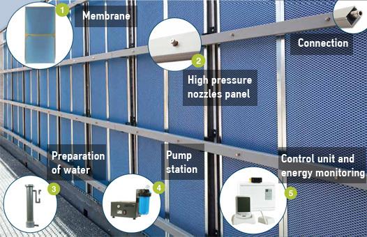 Adiabatic (evaporative) panel components
