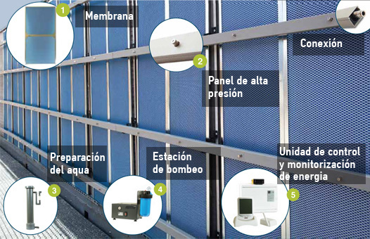 Panel adiabático (por evaporación), componentes