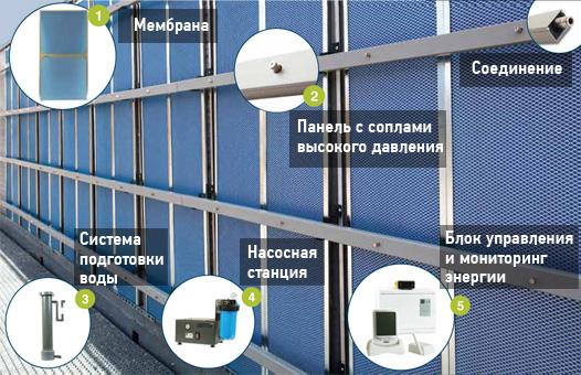 Адиабатическая (испарительная) панель, компоненты