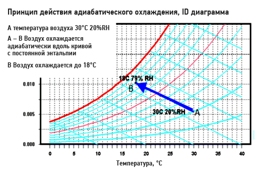 Принцип адиабатического охлаждения для установок промышленного охлаждения