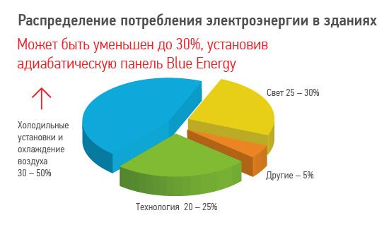 энергосберегающие технологии промышленного охлаждения, адиабатическая панель