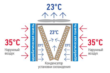 Адиабатическая (испарительная) панель, как это работает