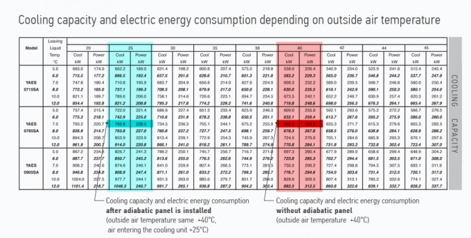 Industrial cooling capacity and energy consumption, adiabatic (evaporative) panel