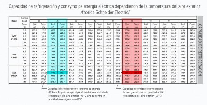 capacidad de enfriamiento y el consumo de energía, Pannello adiabatico (evaporativo)