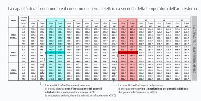 capacità di raffreddamento e il consumo energetico, pannello adiabatico (evaporativo)