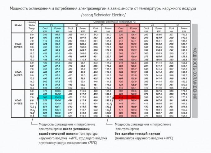 Мощность охлаждения в зависимости от внешней температуры, адиабатическая (испарительная) панель