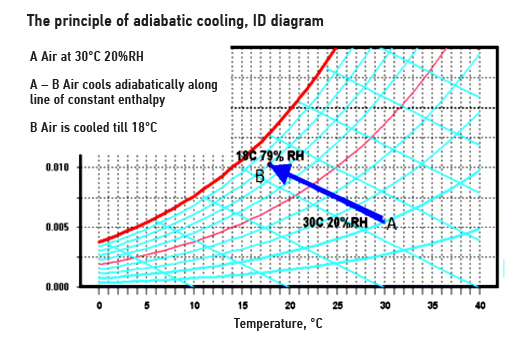 Principle of adiabatic (evaporative) cooling, industrial energy saving