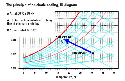 El principio de enfriamiento adiabático (por evaporación)